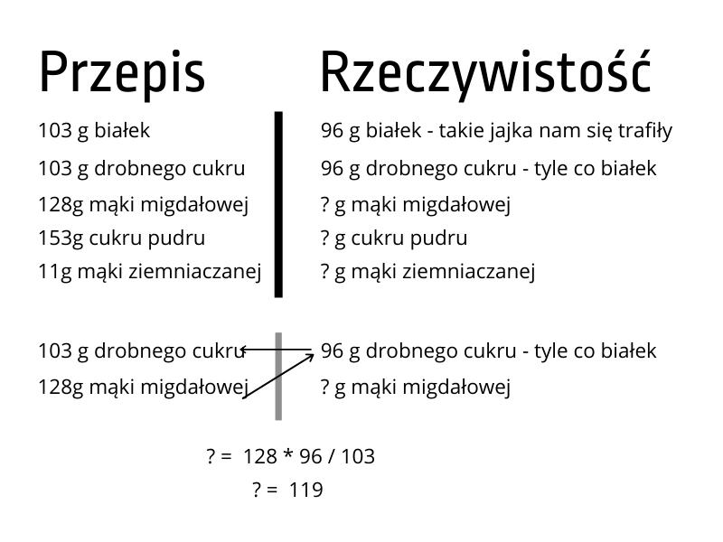 Wyliczone proporcje